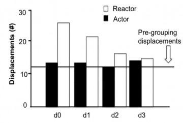Figure 2. Newly regrouped cows were displaced from the feeder (Reactor) much more frequently on the day of regrouping (Day 0) and the day after (Day 1), but there was no difference in the number of times these cows displaced other cows (Actor).